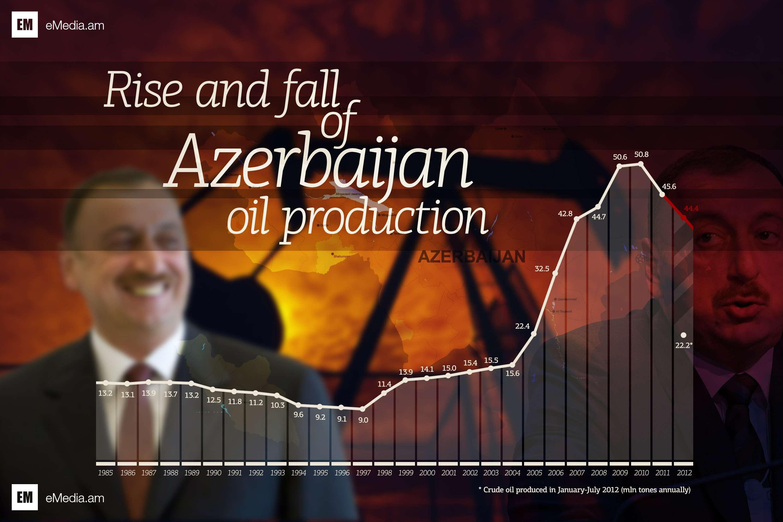 azerbaijanoilproduction.jpg